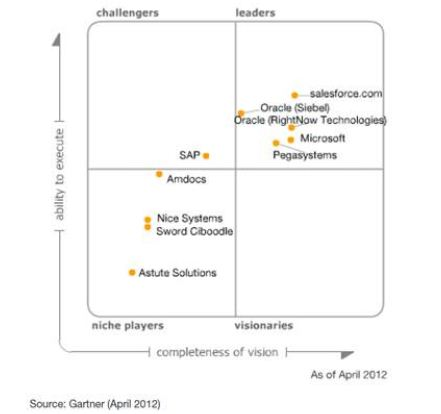magic quadrant salesforce