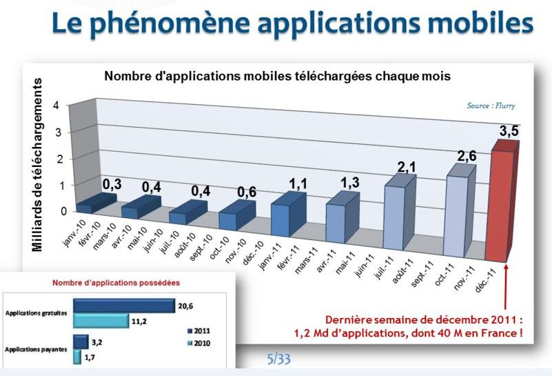 nombre d'applications mobile téléchargée par mois