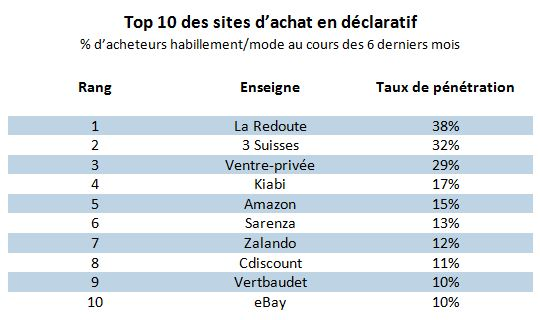 top 10 des sites ecommerce mode