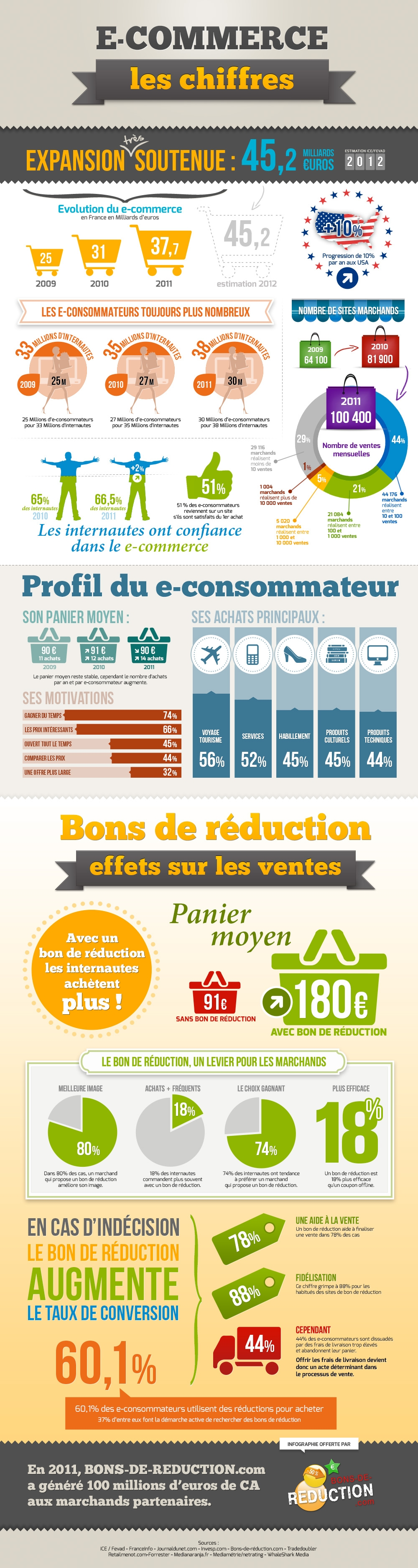 Infographie e-commerce