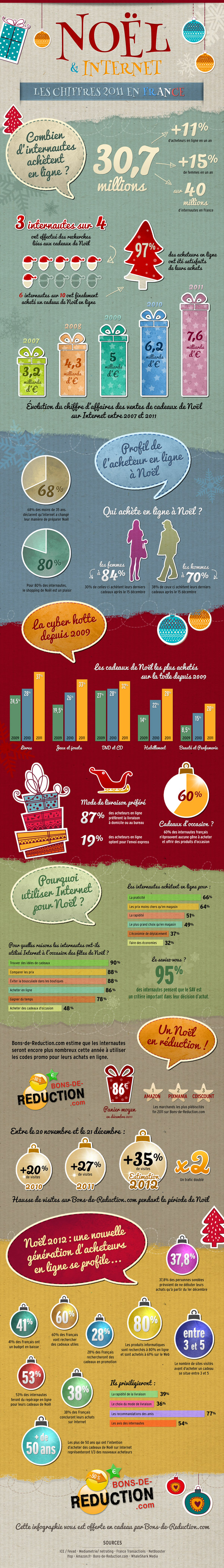 infographie noel internet