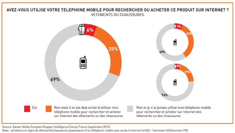 utilisation mobile web