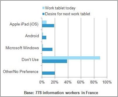 tendances tablettes