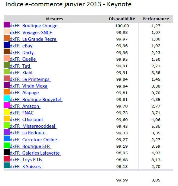 classement site ecommerce