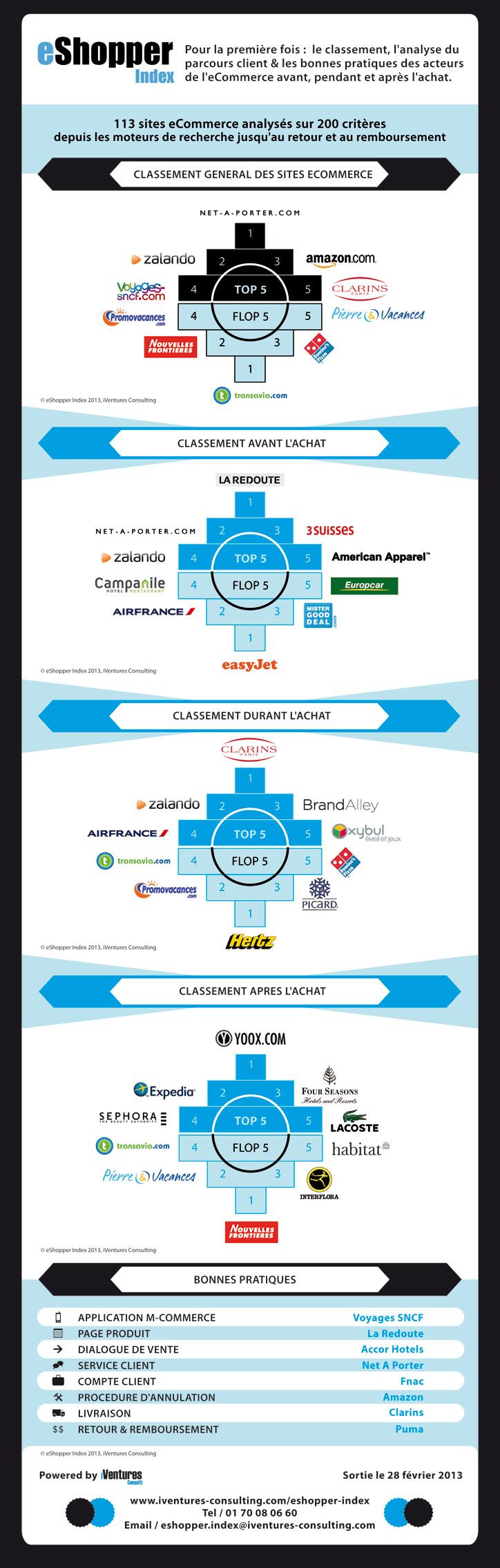 classement des sites ecommerce durant le parcours d'achat