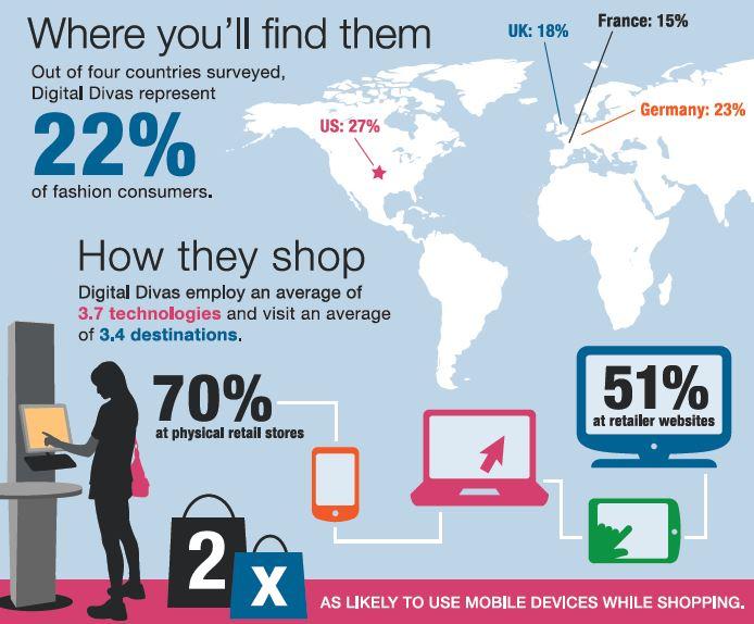 infographie digitale divas