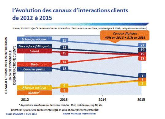 evolution des canaux interaction client