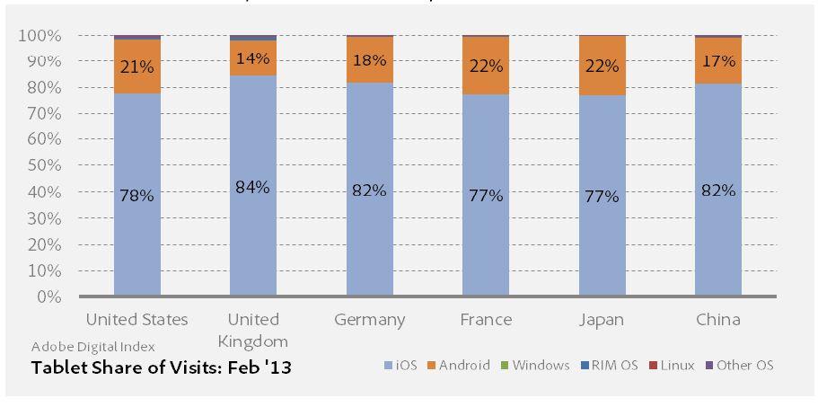 système d'exploitation tablette en europe