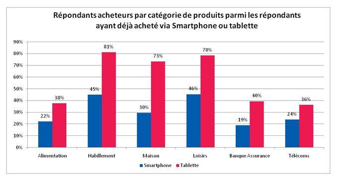 Experian detail des achats tablette et smartphone