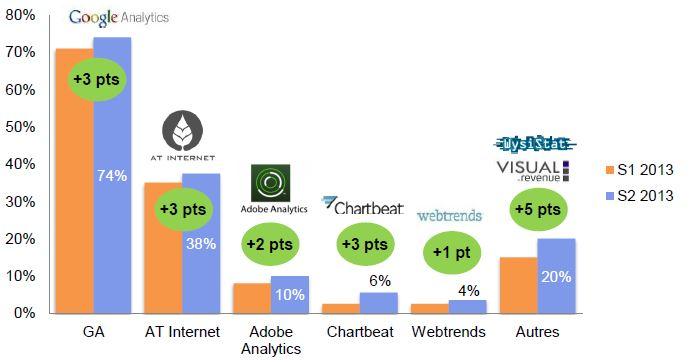 classement outil webanalyse