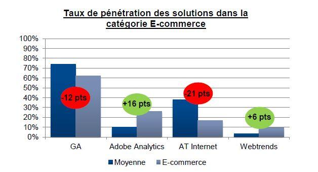 converteo taux de penetration solutions webanalyse